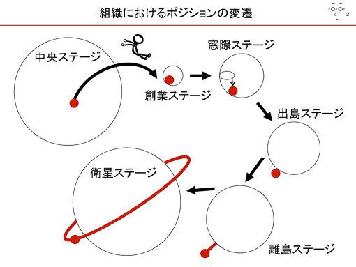 組織におけるポジションの変還の図