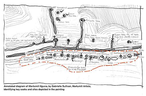 ガブリエル・サリパン(マトゥミリィ・アーティスト)によるマトゥミリ・ノーラの注釈図。上の絵画の中で描かれた鍵となる沼地や場所を同定している