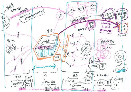 この座談会中に清水が描いた図解。『プラータナー』公演以外の教育プログラムや広報コンテンツの内容が時系列に並べられた