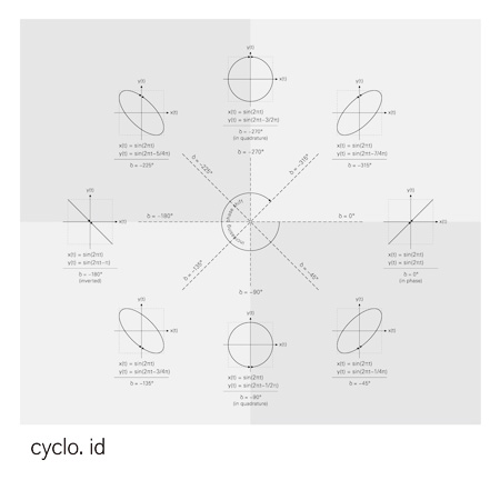 Cyclo.『id』ジャケット
