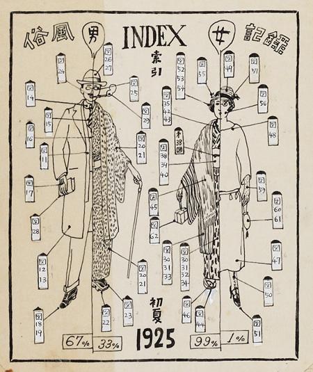 今和次郎『索引』(東京銀座街風俗記録より)1925