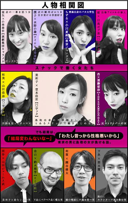 □字ック 第10回本公演『鳥取イヴサンローラン』相関図