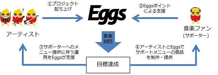 Eggsサポートプロジェクト イメージビジュアル
