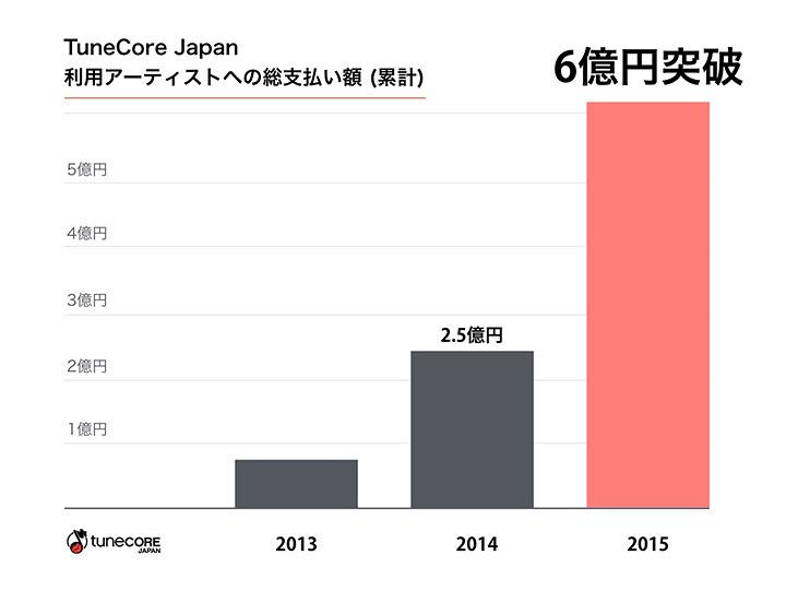 TuneCore Japanによる利用アーティストへの総支払額
