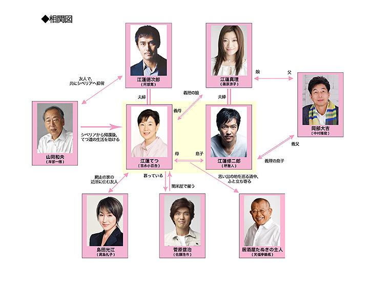 『北の桜守』登場人物相関図
