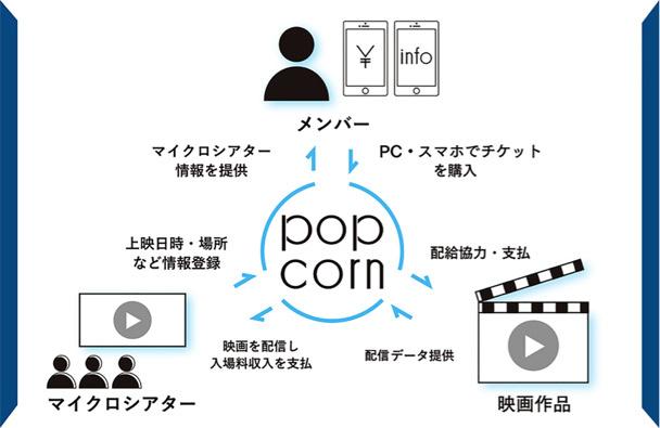 「popcorn」イメージビジュアル