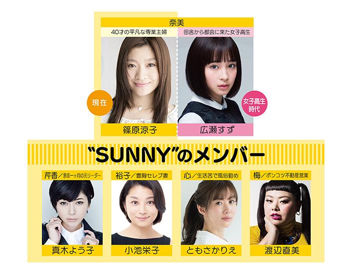 『SUNNY 強い気持ち・強い愛』人物相関図