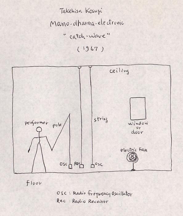 『マノ・ダルマ、エレクトロニック(キャッチ・ウェーブ)』 ドローイング (1967年)