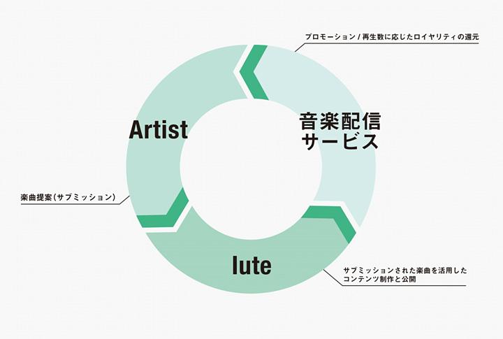 lute musicイメージビジュアル
