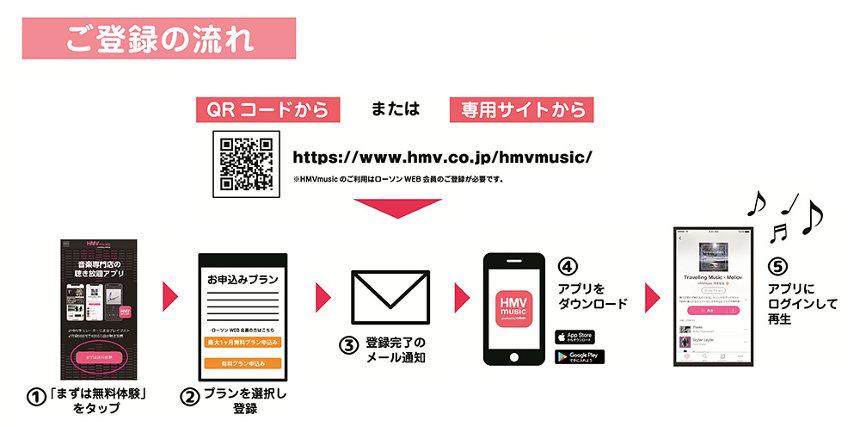 「HMVmusic powered by KKBOX」登録の名流れ