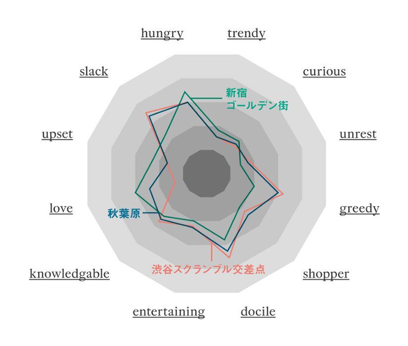街の欲求を12種類に分類したレーダーチャート