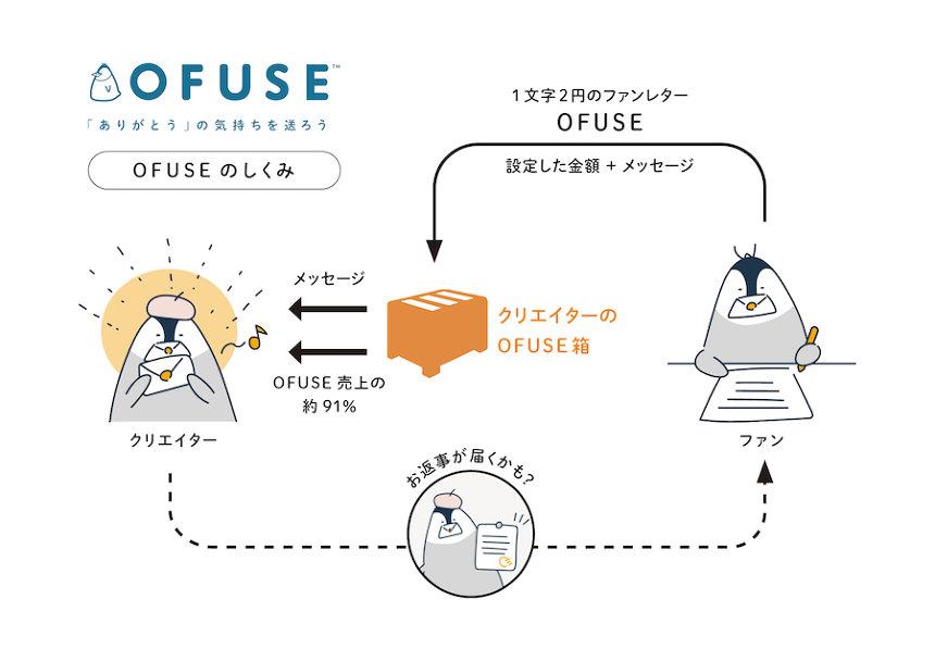 「OFUSE」システムについて