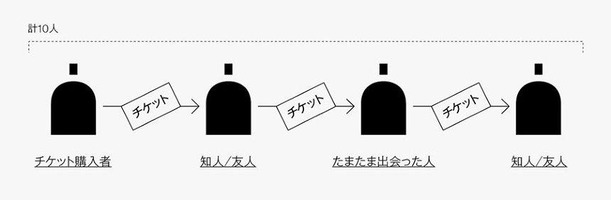 チケットシステム