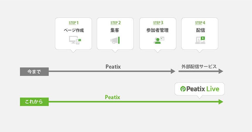 「Peatix Live」配信セットアップのイメージ図