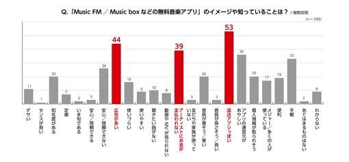 集計ベース:有料サブスク最頻利用者のうち、無許諾音楽アプリを認知しており現在利用していない人