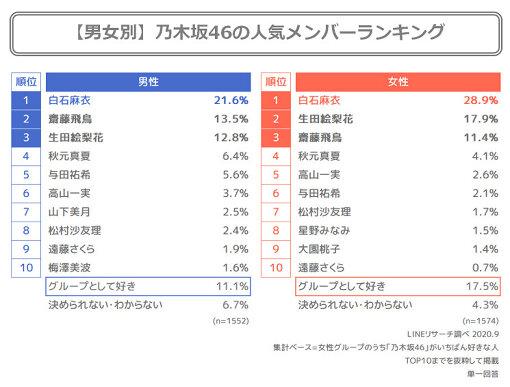 乃木坂46の人気メンバーランキング
