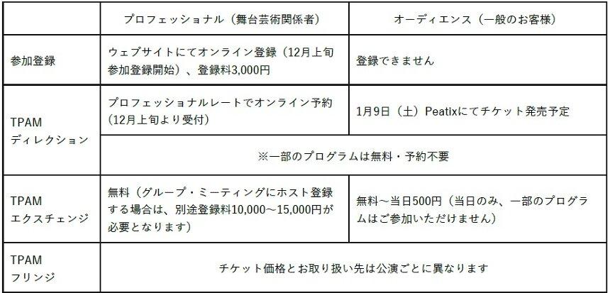 『TPAM – 国際舞台芸術ミーティング in 横浜 2021』開催概要