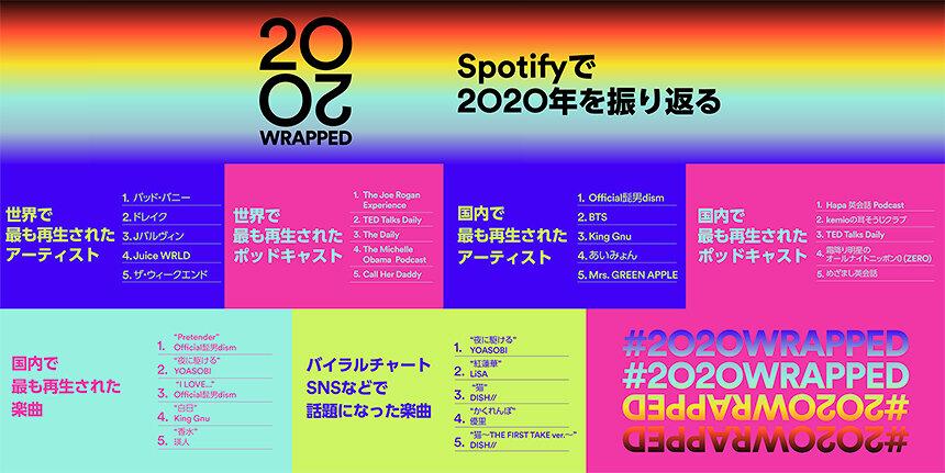 Spotifyが2020年の音楽シーンを振り返るランキング発表 国内では髭男が3冠