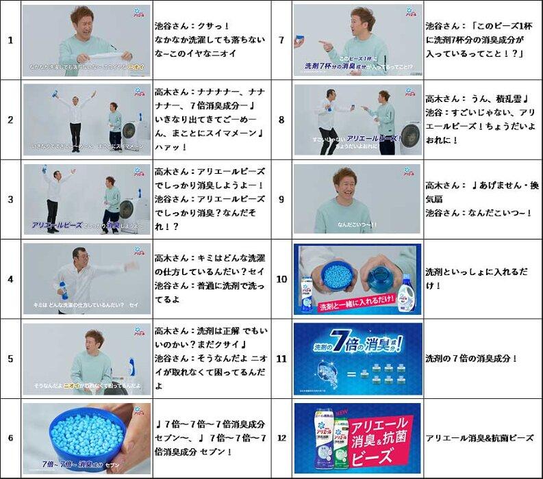 『「アリエール消臭&抗菌ビーズ」ってなんだこいつ〜!byジョイマン』